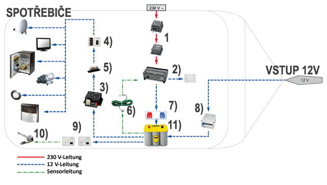 Elektricke Schema Obytneho Vozidla
